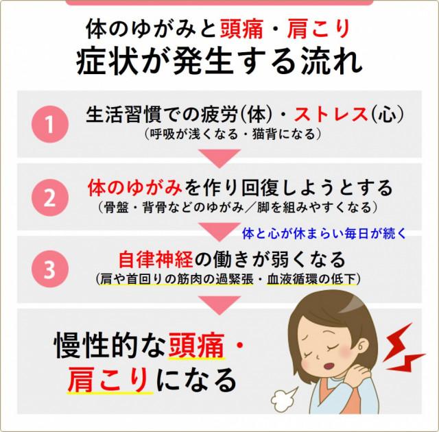 頭痛・肩こりの発生の流れ